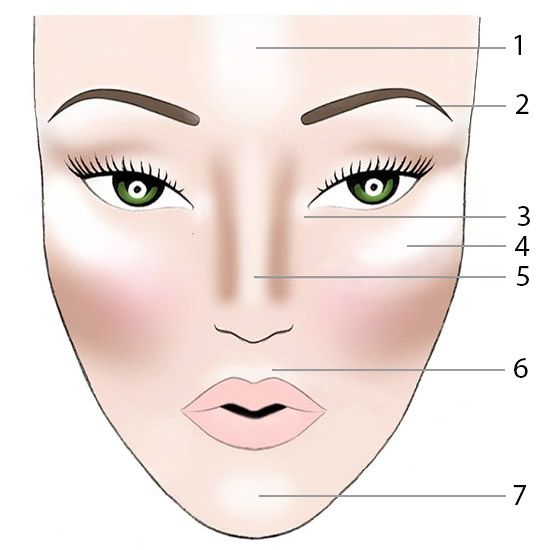 Как да нанасяте хайлайтер върху лицето