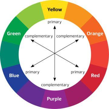 Modul de aplicare a corectoarelor de culoare și a ascunzătoarelor-7